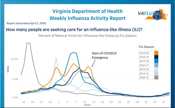 VA Influenza 20200402a