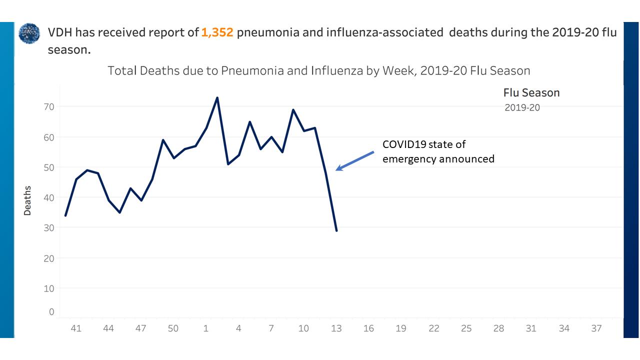 VA Influenza 20200402c