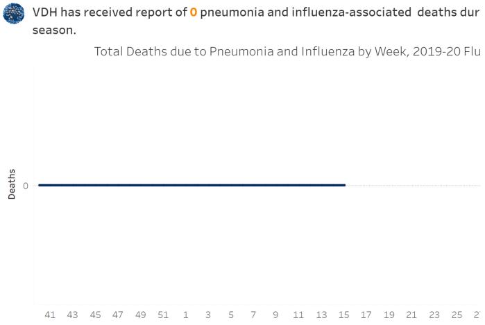 VA Influenza 20200417