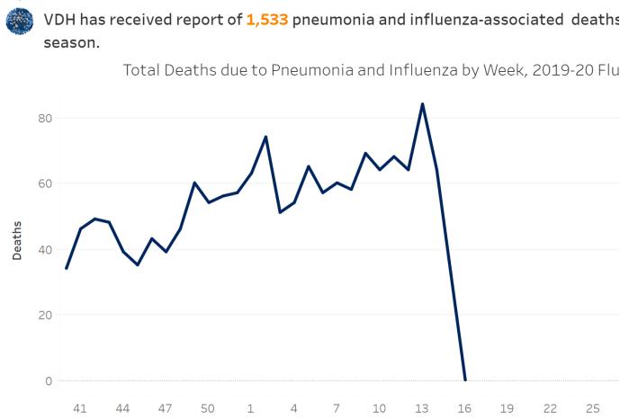 VA Influenza 20200420